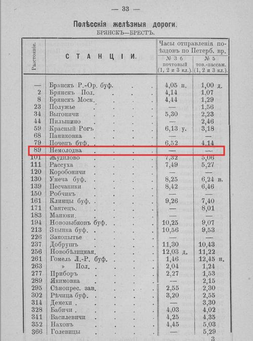 Памятная книжка Минской губернии