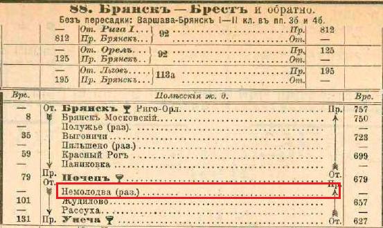 Немолодва, упоминание в справочнике 1898 года